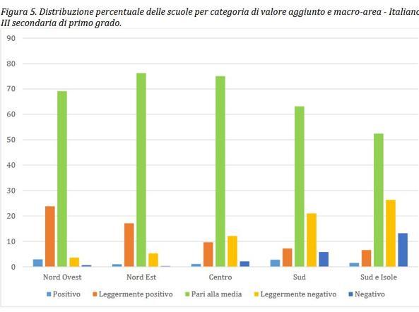 Italiano terza media