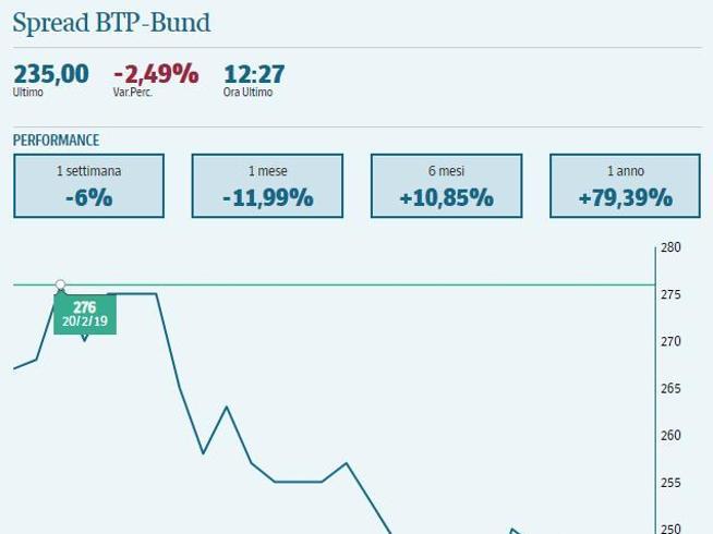 65799d4640 Spread sotto 240, i minimi da maggio L'effetto Draghi e le attese  politiche