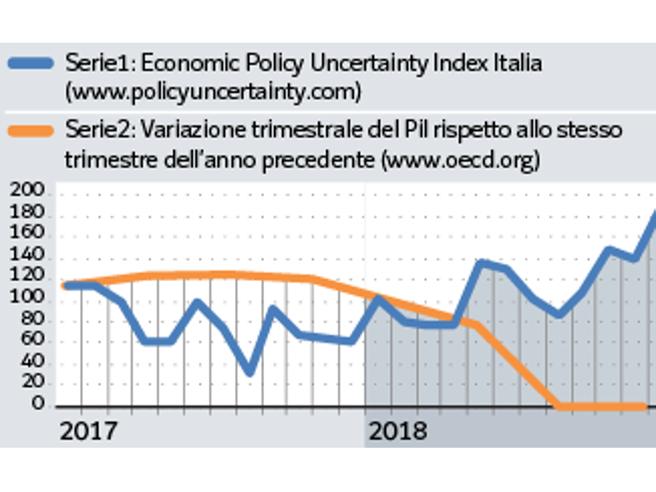 """Un Paese <span class='titoloblu'/>incerto non riesce a crescere""""/></figure>    <p> </p>    <p> <strong>Immaginate due linee</strong>  che si intersecano e poi procedono in direzioni opposte. La prima sale,  l'altra scende. Una rappresenta l'incertezza, l'altra lo stato di  salute dell'economia. Entrambe le linee riguardano l'Italia e più quella  dell'incertezza continua ad avanzare verso l'alto, più l'altra linea —  quella che misura il reddito degli italiani — scivola in basso. Le due  linee si muovono in modo uguale e contrario: come una va su, l'altra  allo stesso tempo va giù.</p>    <div style="""