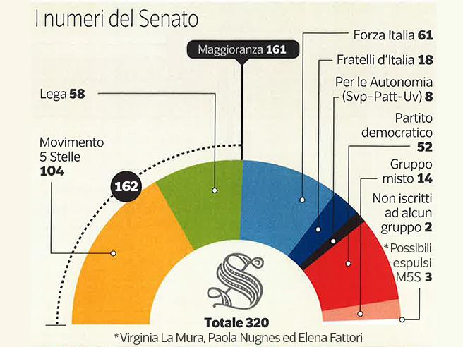 M5S al Senato:  maggioranza appesa a un filo