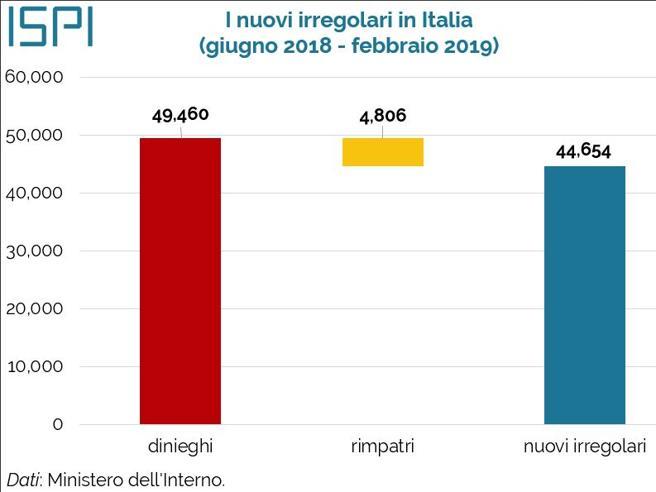 Migranti, in Italia 44.000 irregolari in più (e la Caritas corre ai ripari)