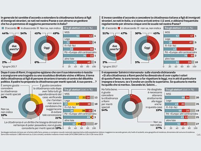 Ius soli, la cittadinanza agli stranieri divide gli italiani. Ma la maggioranza dice sì per chi ha meriti speciali