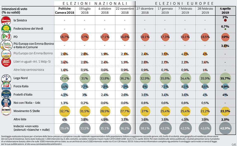 pagnoncelli-grafico-politica.jpg?v=20190