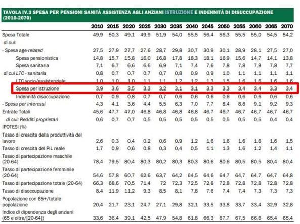 Meno soldi per la scuola fino al 2035 La spesa calerà dal 3,6 al 3,1% del Pil
