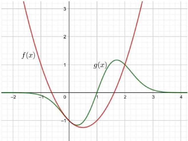 Maturità 2019, seconda prova Scientifico. Ecco la soluzione dei problemi e dei quesiti di matematica e fisica