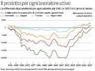 Il vero ritardo dell'Italia? Il lavoro crea poca ricchezza