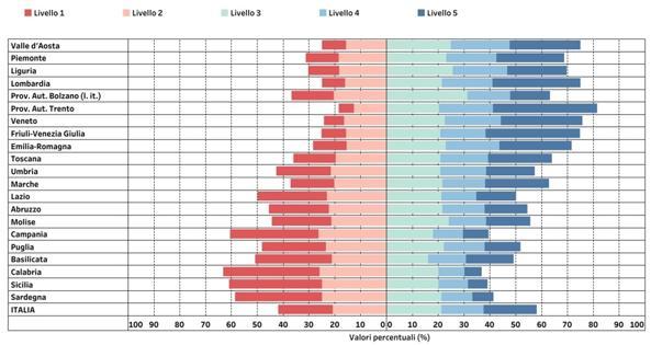 Invalsi 2019, l'Italia divisa in due. Quasi la metà dei maturandi «analfabeta» in matematica