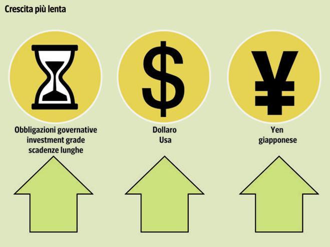 Azioni, bond, Btp: le strategie di investimento per difendersi dai «cigni neri» e dai 5 rischi di recessione