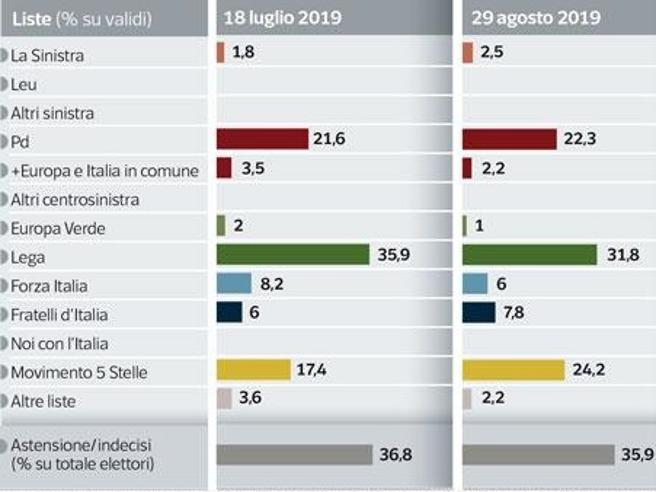 Il sondaggio | M5S in crescita grazie all'effetto Conte, Lega in calo (ma ancora sopra il 30%)