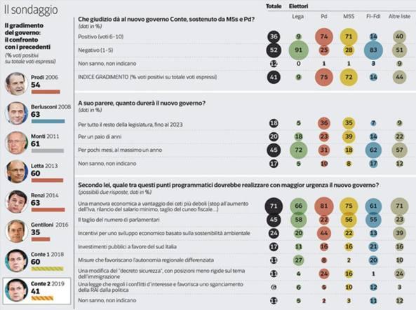 Sondaggio | Il governo Conte II non piace al 52% degli italiani