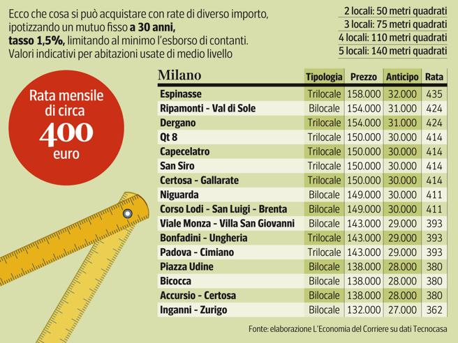 Mutui casa, cosa  compri con una rata mensile da 400, 700 e 1000 euro L'Economia oggi