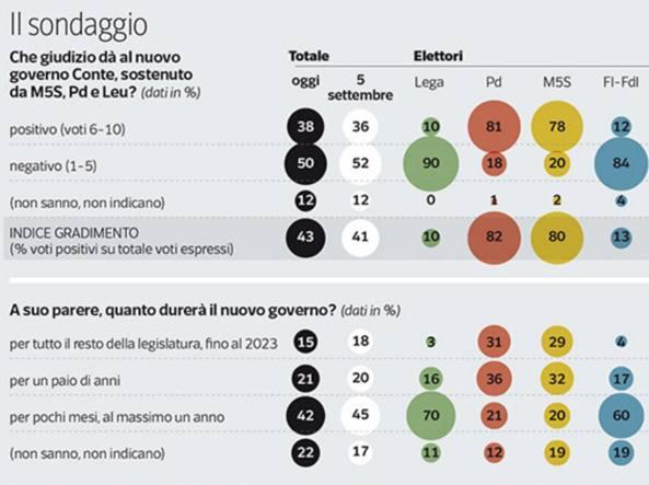Sondaggio   Conte sale , meno il suo governo. E Salvini riprende quota