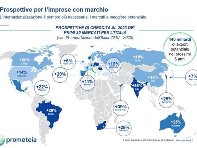 Il Made in Italy vola: i migliori marchi hanno recuperato il fatturato pre-crisi