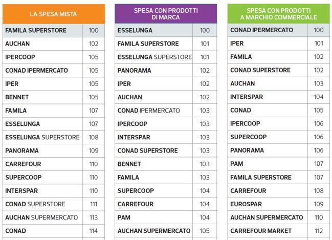 Supermercati, come risparmiare  100 euro al mese: i più convenienti