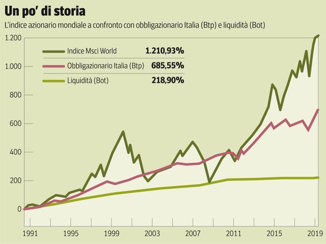Come investire 1.ooo, 10 mila e 50 mila euro con rischio (e senza) L'Economia oggi gratis