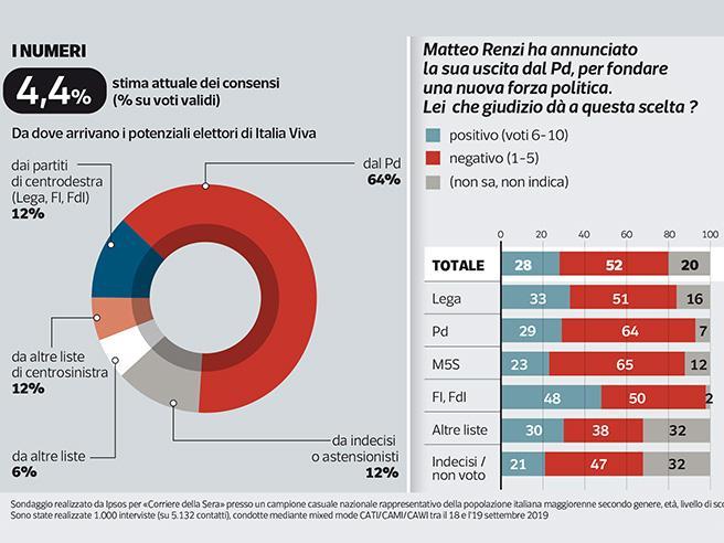 Sondaggio - Renzi, Italia viva è al 4,4%. Per un italiano su 4 ha fatto bene a lasciare il Pd