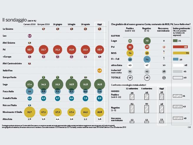 Sondaggio | Pd in calo al 19,5%, pesa la scissione di Renzi. La Lega cala al 30,8. Sale il gradimento per il governo