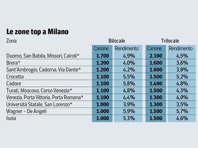 Casa in affitto, a Milano rende il 7% all'anno. Dove investire? Ecco le zone più redditizie