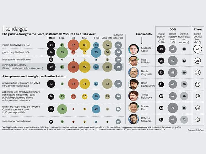 Il sondaggio | Più fiducia nel governo. Ma sul suo futuro elettori divisi a metà