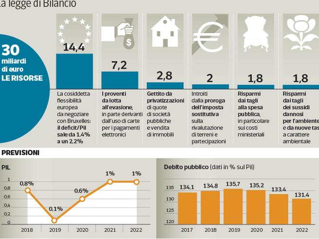 Manovra, tetto dei contanti a 1000 euro e detrazioni in bas