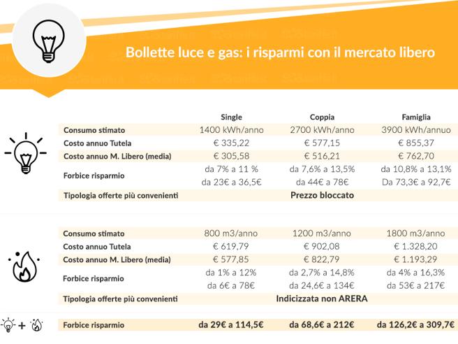 Bollette luce e gas, aumenti ad ottobre: offerte per risparmiare (fino a 309 euro)