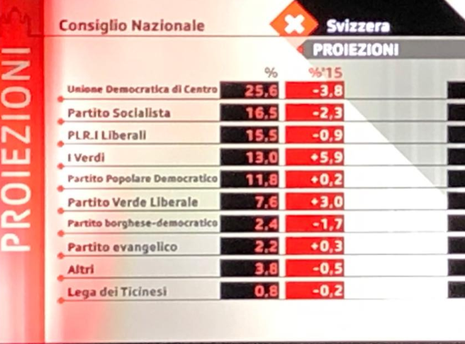 Elezioni in Svizzera: i partiti ambientalisti al 22%, giù i sovranisti