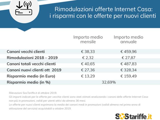 Aumenti Tim, Vodafone, Wind e Fastweb: come difendersi dalle rimodulazioni e risparmiare fino a 159 euro su Internet Casa