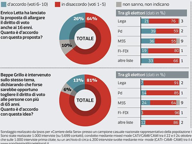 Il sondaggio | Voto a 16 anni, il 64% dice no (e l'81% «difende» gli over 65)