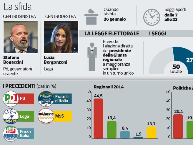 Regionali in Emilia-Romagna, Pd al bivio. «Ora dobbiamo svegliarci»