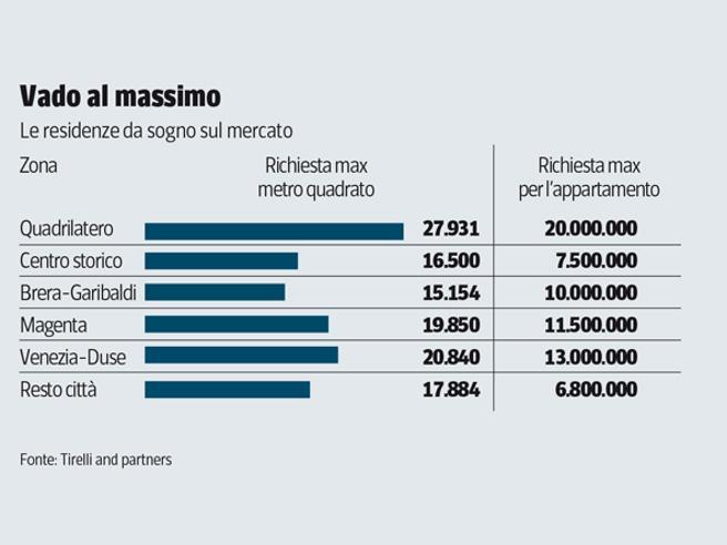 Milano, la mappa delle case di lusso. Nel Quadrilatero della moda il record: 20 milioni di euro