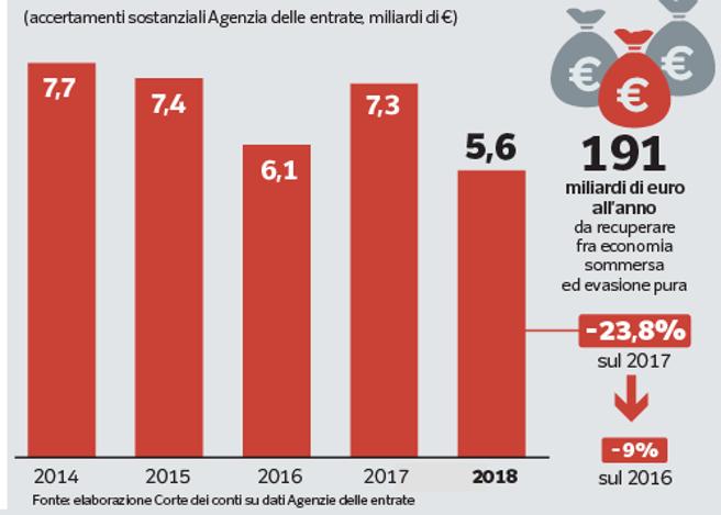 Evasione fiscale, i furbetti delle tasse: nell'ultimo anno sequestri per 6 miliardi