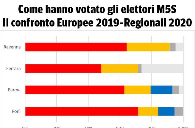 Perché Salvini ha perso in Emilia Romagna? «Gli elettori M5S hanno votato per il Pd e Bonaccini»