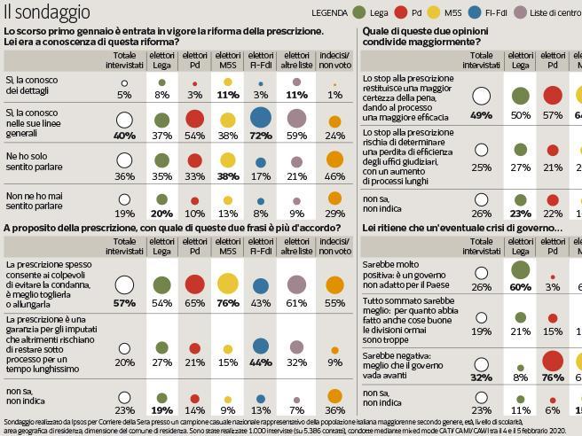Il sondaggio   La riforma della prescrizione piace al 59%. Ma solo un italiano su 5 la conosce nei dettagli