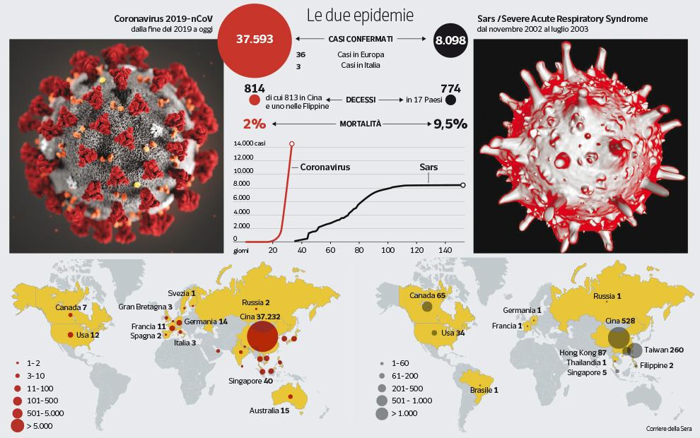 Coronavirus e Sars: contagi a confronto - Corriere.it