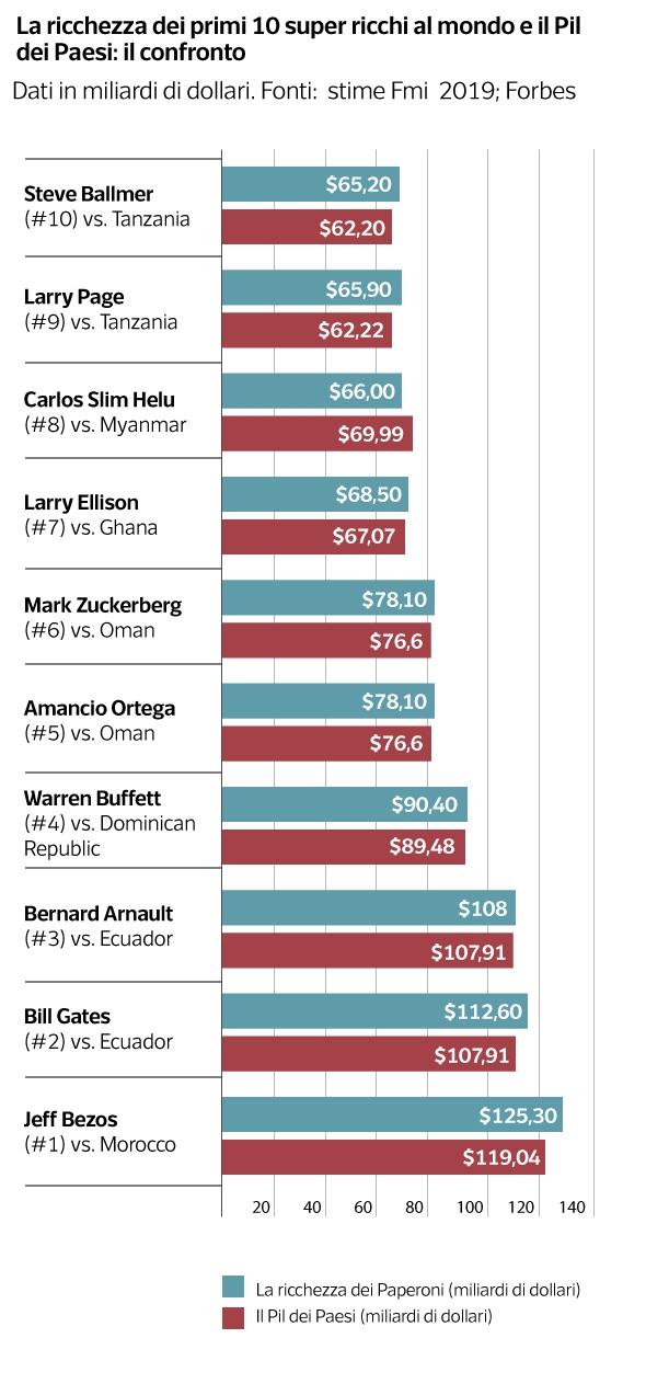 Coronavirus, Bezos supera Arnault (e vale quanto il Marocco). I 10 super-ricchi e il Pil delle nazioni