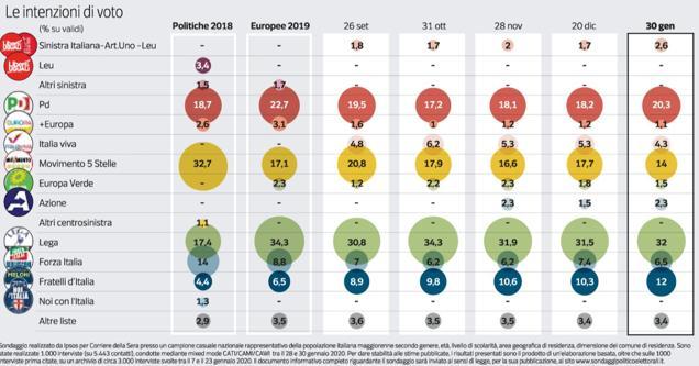 Sondaggio Ecco i  numeri se si votasse ora:  Salvini al 32%