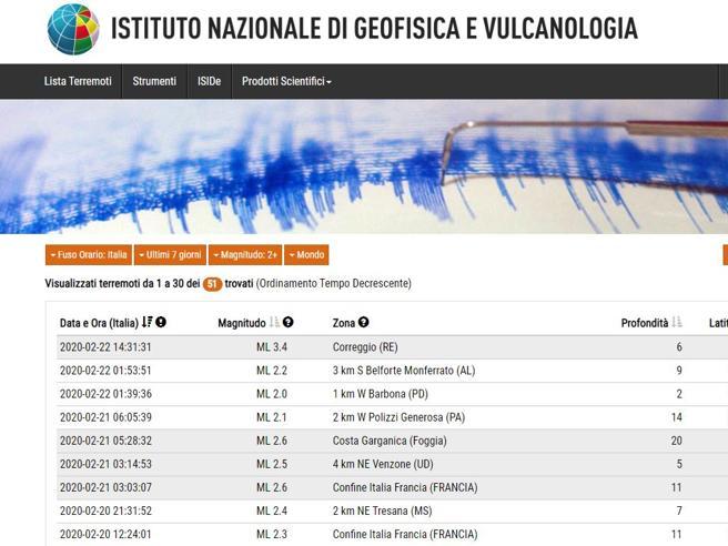 Terremoto tra Modena e Reggio Emilia, epicentro a Correggio. Magnitudo  di  3.4