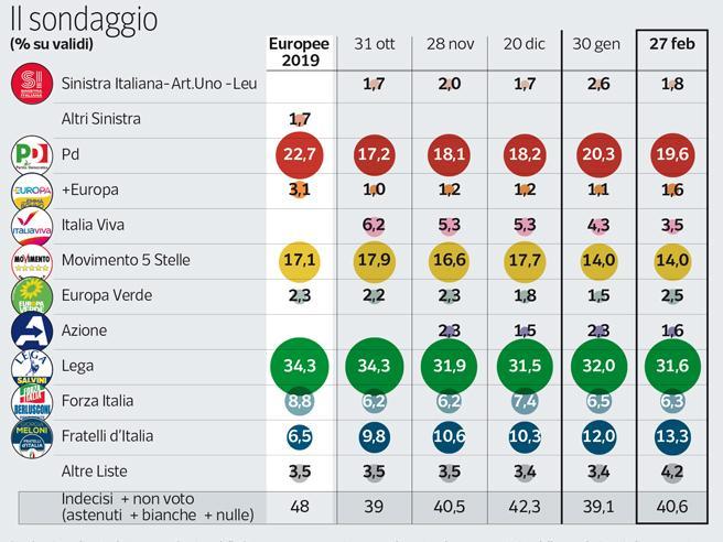 Sondaggio | Consensi in calo per Renzi. Conte regge più di Salvini, sale Meloni