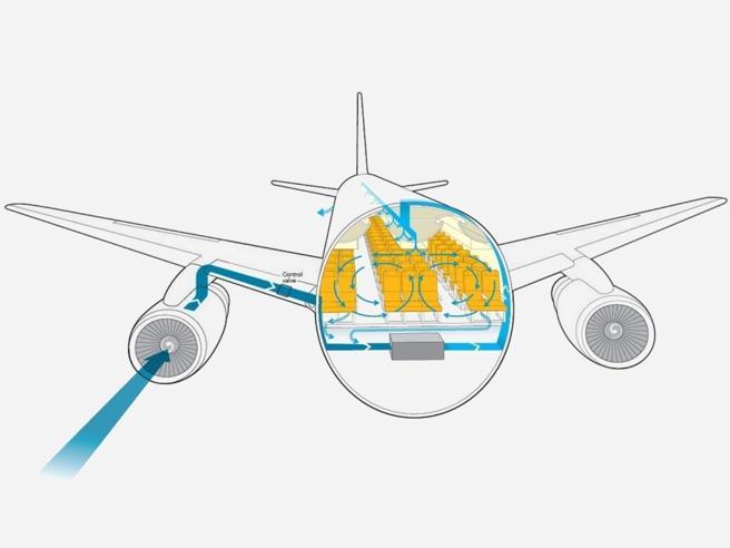 Coronavirus, in aereo aria filtrata come in ospedale: «Sterile al 99,97%»