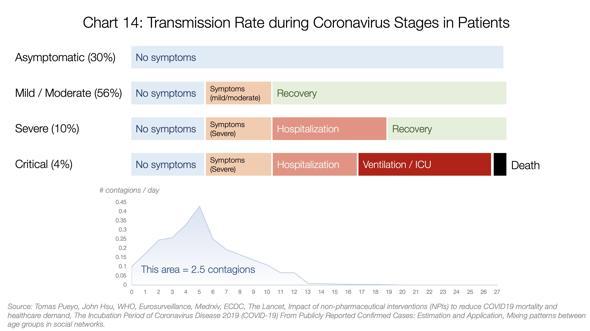 Coronavirus, il Martello e la Danza