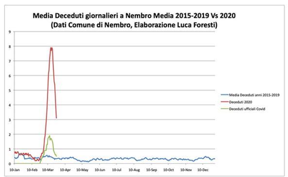 Coronavirus, studio su Nembro: «Il numero vero di morti è almeno 4 volte quello ufficiale» | English version
