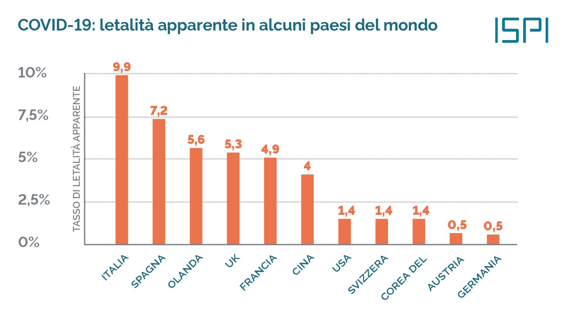 Qual è la vera letalità in Italia?