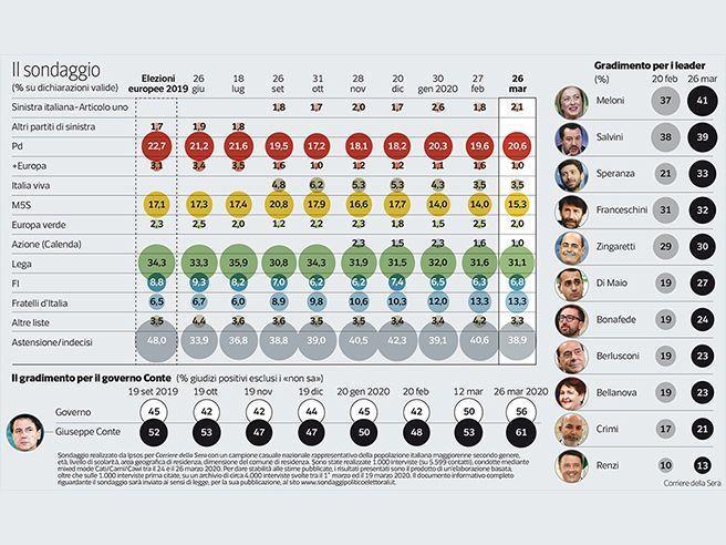 Più fiducia a Conte e governo. Lega al 31%, Pd e M5S in ripresa