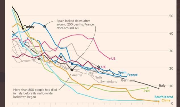 Il tasso di crescita del virusEcco il grafico che fa sperare   l'Italia (che rallenta)