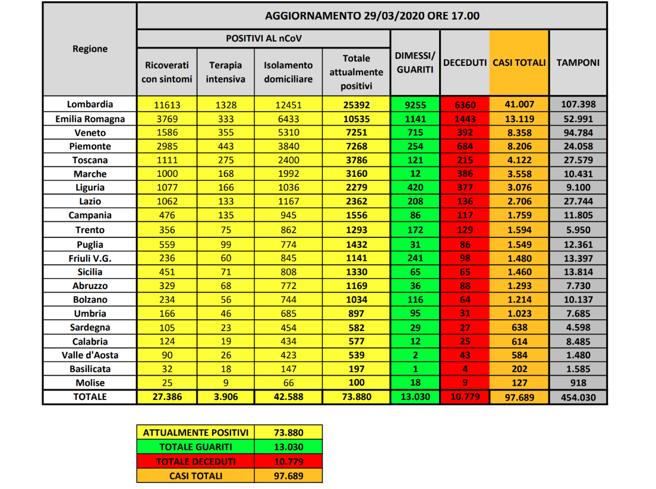 Coronavirus in Italia: 97.689 casi positivi e 10.779 morti. Il bollettino del 29 marzo