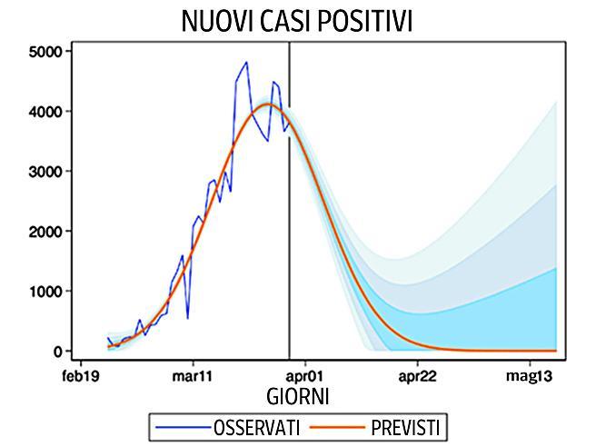 Coronavirus in Italia, quando si azzereranno i contagi? Le previsioni regione per regione