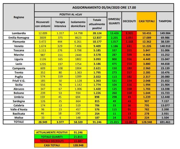 Coronavirus in Italia, 128.948 casi positivi e 15.887 morti. Il bollettino del 5 aprile