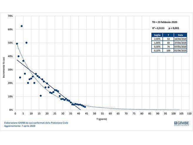 Fase 2 Coronavirus, Gimbe: «Contagio zero solo a giugno»