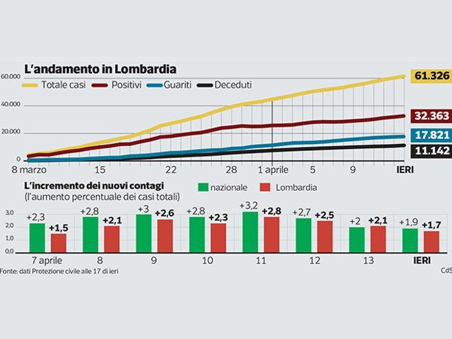 Coronavirus, perché tanti morti in Lombardia? Le 6 domande inevitabili