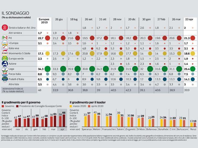 Sondaggio | La Lega perde consensi: 25,4%, Pd a 4 punti. Conte, gradimento a quota 66, Salvini a 31